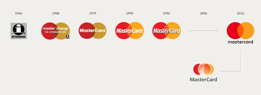 MasterCard лого