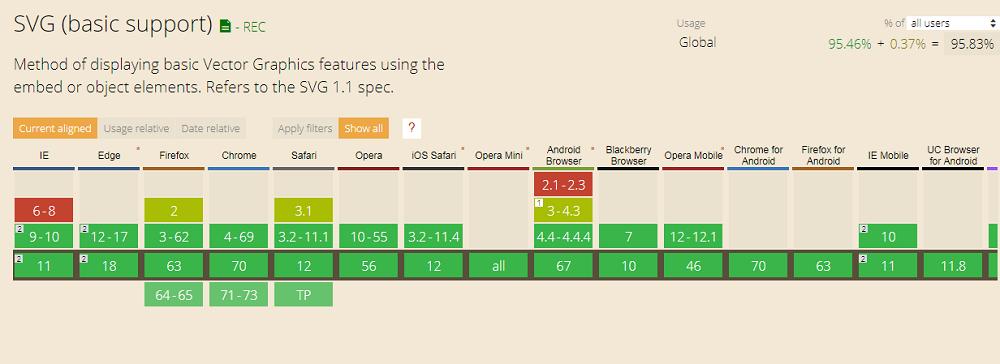 SVG и браузеры