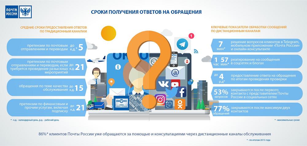 почта россии инфографика