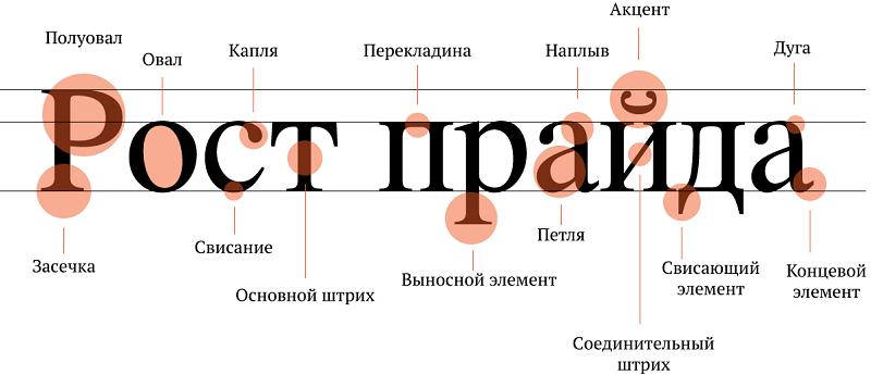 правила типографики