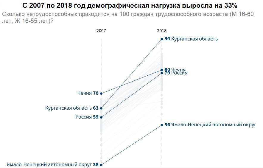 пример графика инфографики