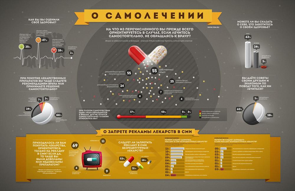 читаемая инфографика