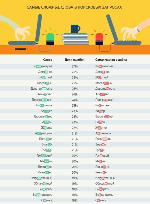 сложные слова инфографика