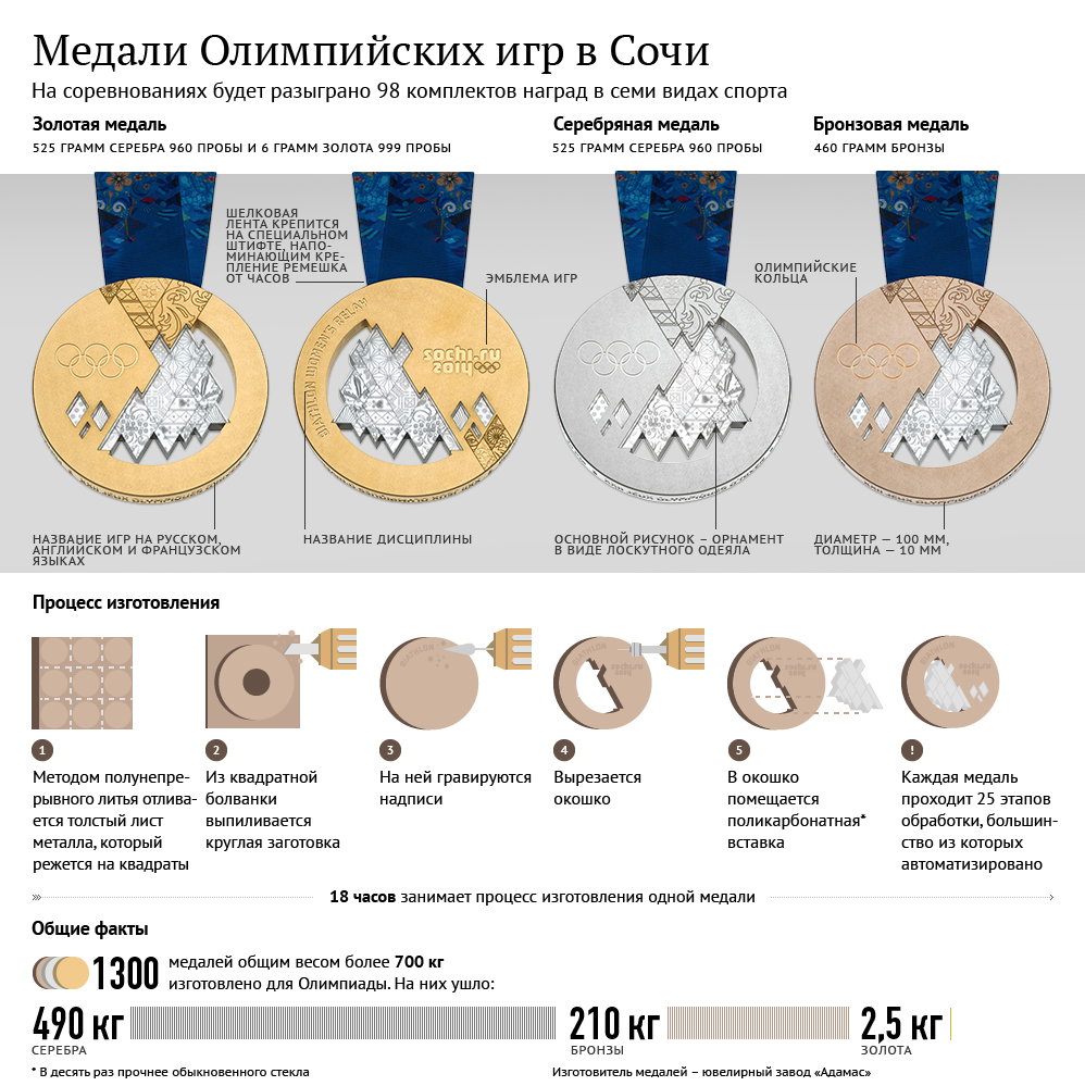 олимпийские медали инфографика