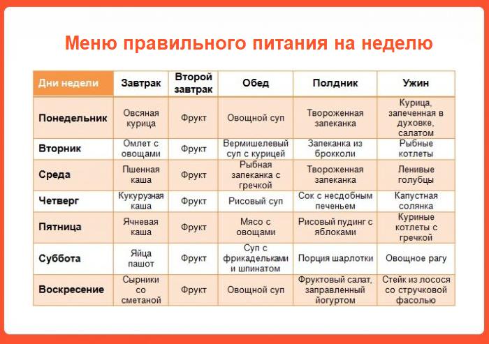 Таблица-меню