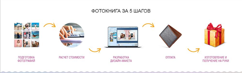 Порядок работы интернет магазина