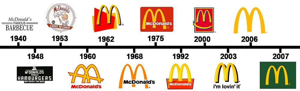 McDonald's логотип